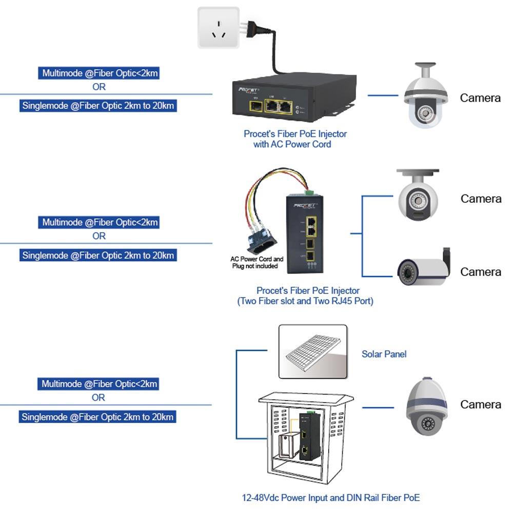 Optical PoE Solution
